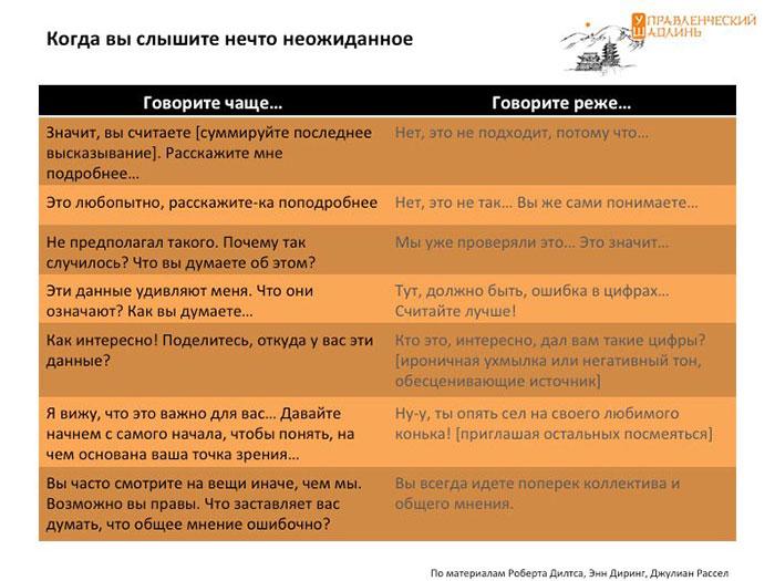 Информация, обратная связь, контроль и привычки руководителя