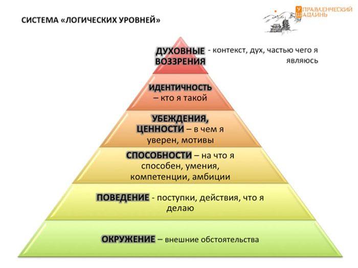 Пирамида логических уровней