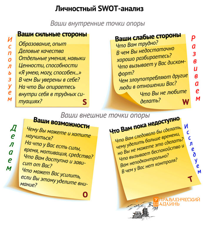 Личностный SWOT-анализ