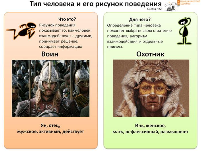 Кто есть кто. Сравниваем Воина и Охотника.