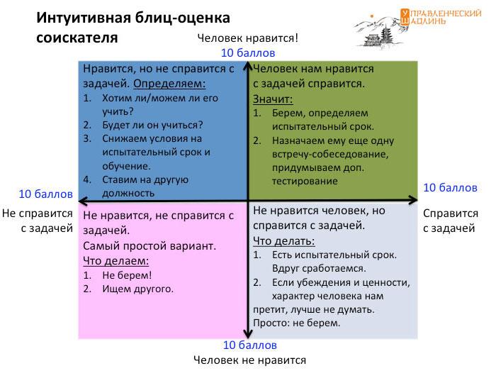 Интуитивная блиц-оценка соискателя